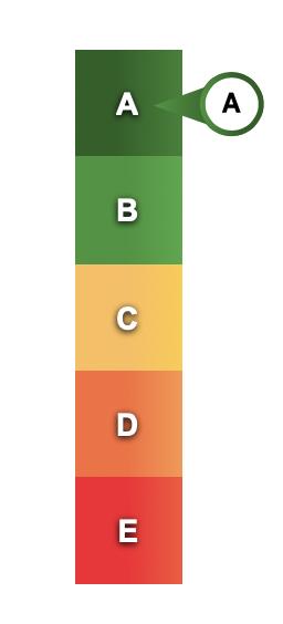 Balk met statussen A tot en met E waarbij A is aangemerkt